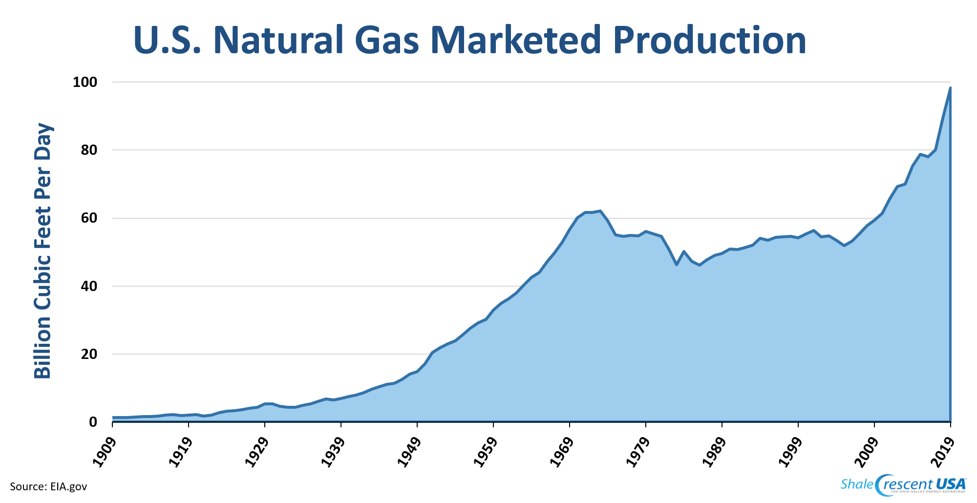 Shale-natural-gas-2019